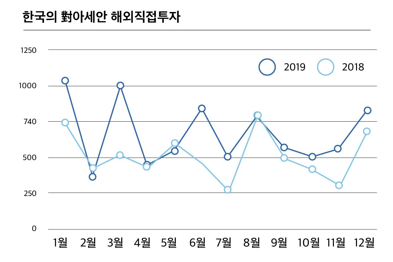 한국의 對아세안 해외직접투자