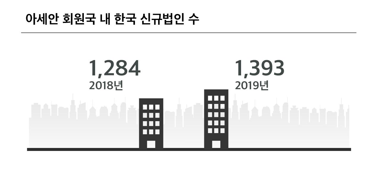 아세안 회원국 내 한국 신규법인 수