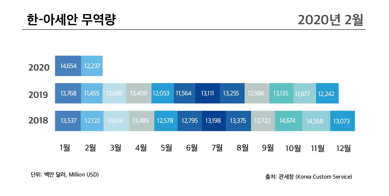 한-아세안 무역량 (2020년 2월 기준)