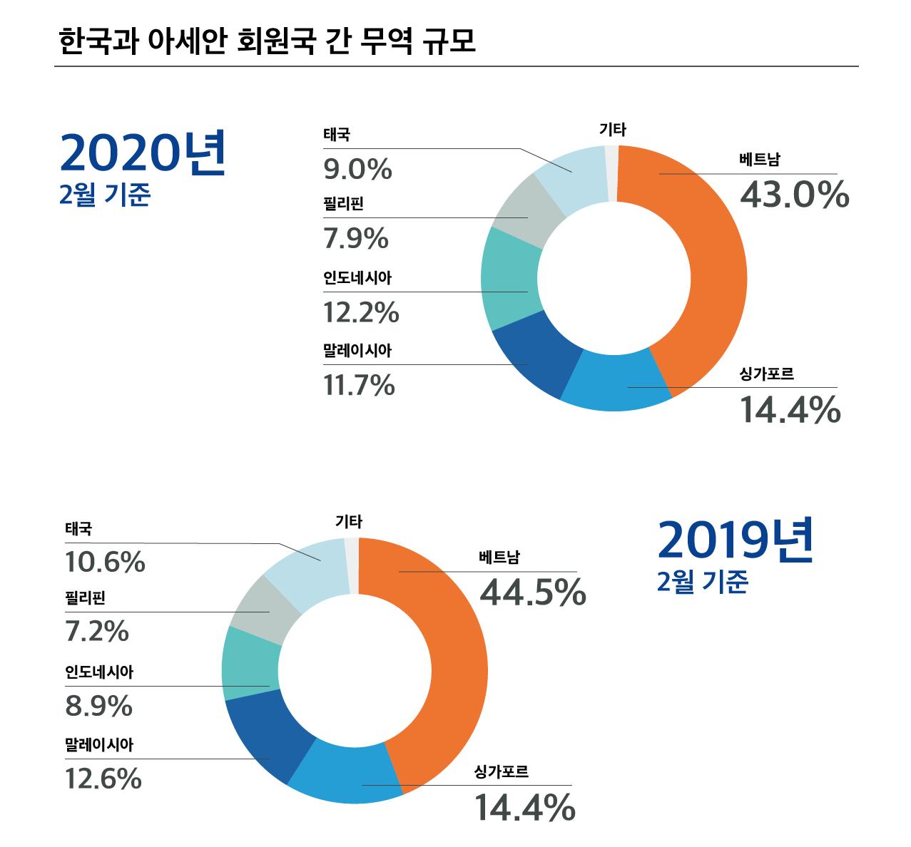 한국과 아세안 회원국 간 무역 규모