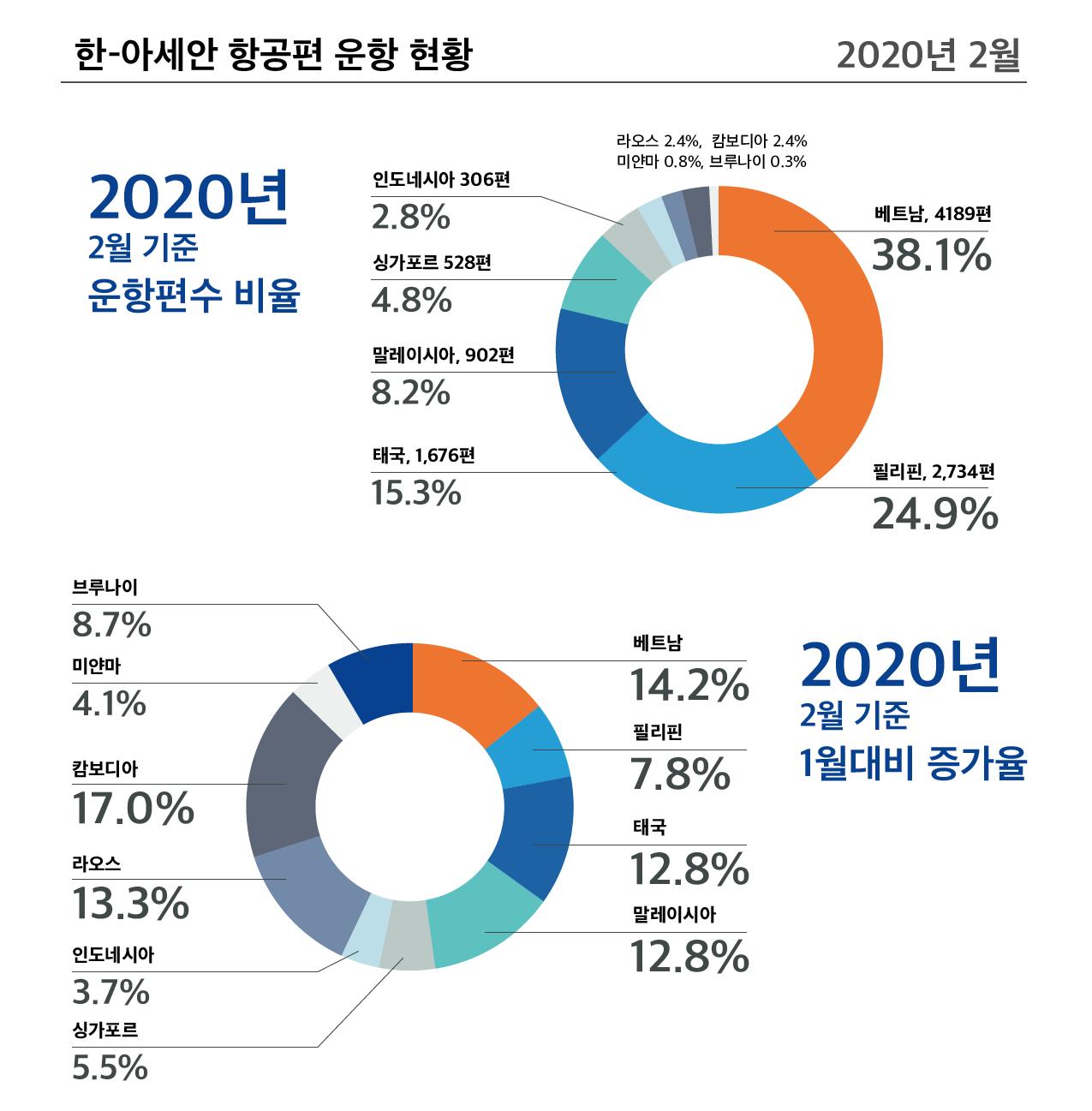 한-아세안 항공편 운항 현황 (2020년 2월)