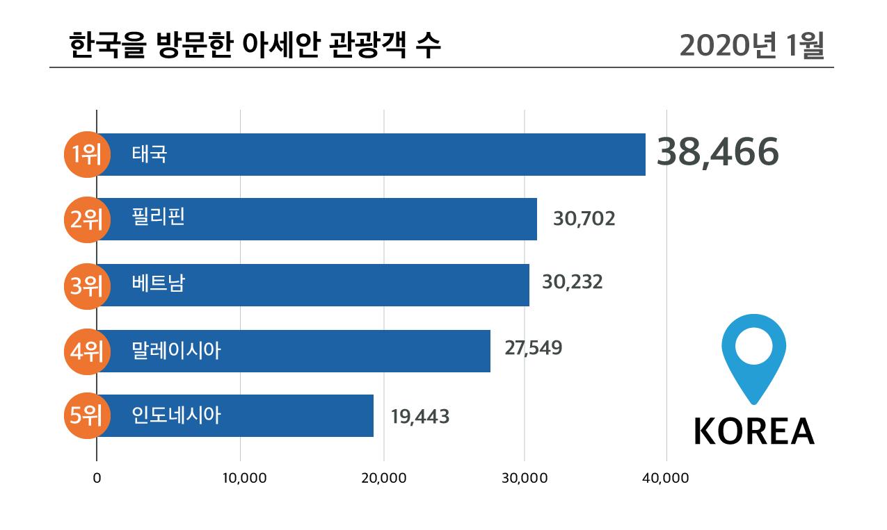 한국을 방문한 아세안 관광객 수 (2020년 1월)