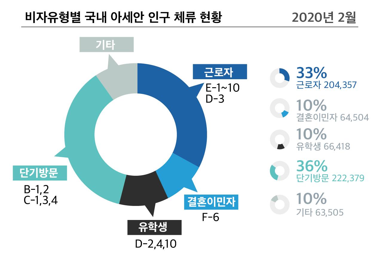 비자유형별 국내 아세안 인구 체류 현황 (2020년 2월 기준)
