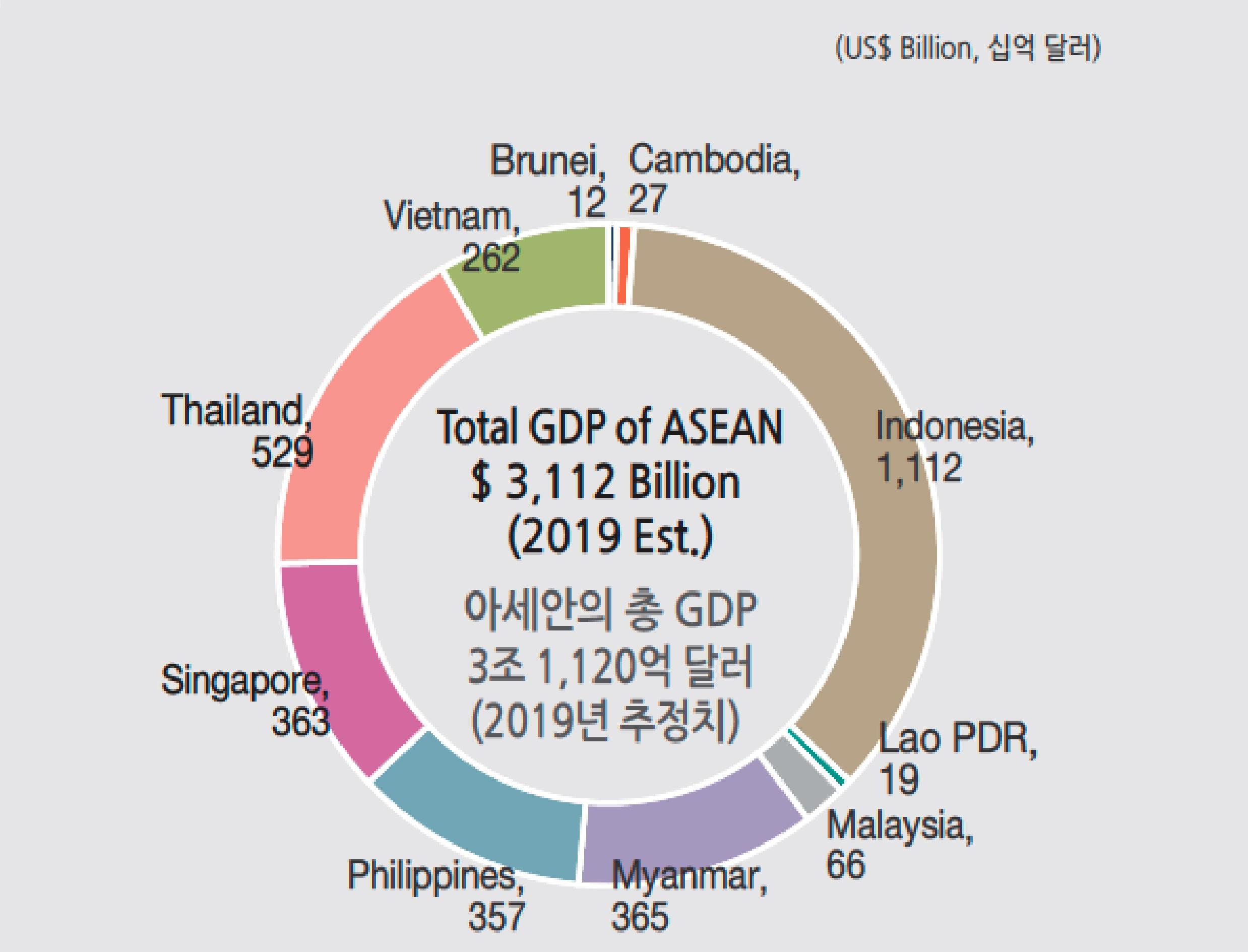 2019년 아세안 회원국별 GDP