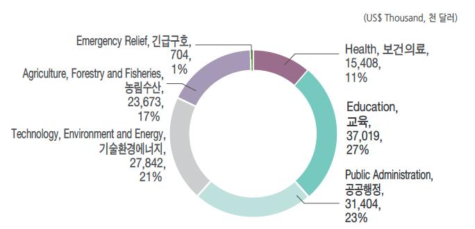 한국의 對아세안 분야별 무상 ODA