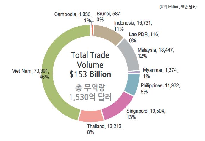 2019년 한국과 아세안 회원국의 무역