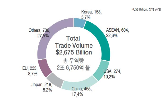 2019년 한국의 주요 무역 파트너